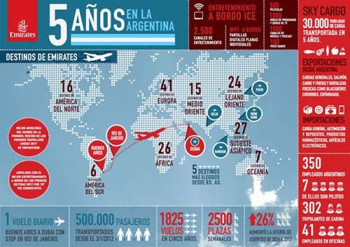Cinco años volando a Buenos Aires